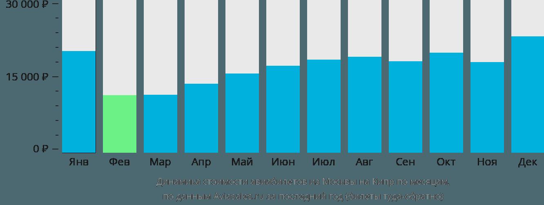 Динамика стоимости авиабилетов из Москвы на Кипр по месяцам