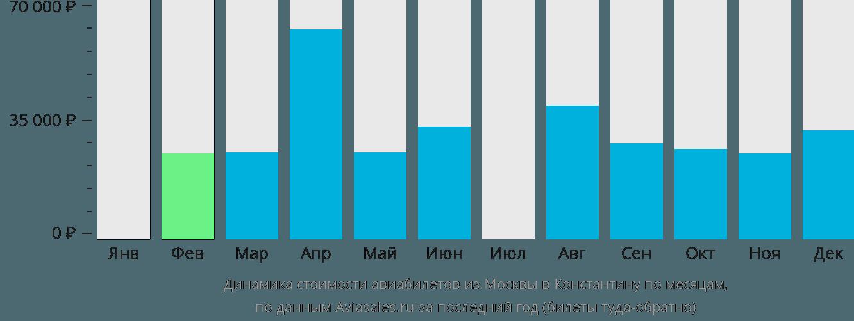Динамика стоимости авиабилетов из Москвы в Константину по месяцам