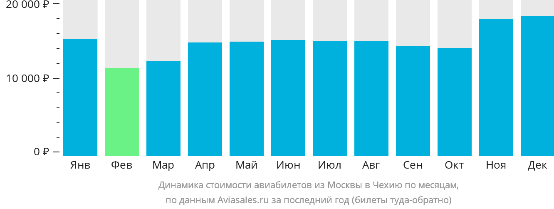 Динамика стоимости авиабилетов из Москвы в Чехию по месяцам