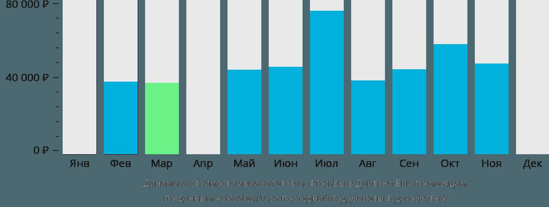 Динамика стоимости авиабилетов из Москвы в Дейтона-Бич по месяцам
