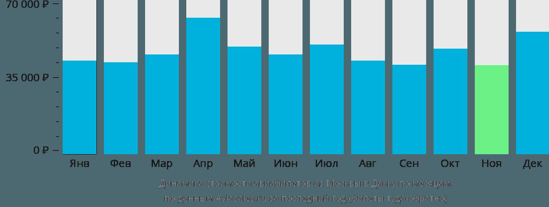 Динамика стоимости авиабилетов из Москвы в Дакку по месяцам