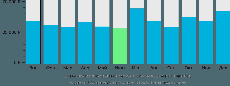 Динамика стоимости авиабилетов из Москвы в Дананг по месяцам