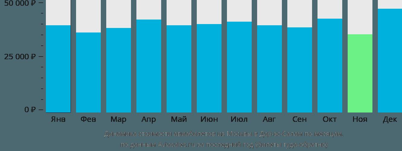 Динамика стоимости авиабилетов из Москвы в Дар-эс-Салам по месяцам