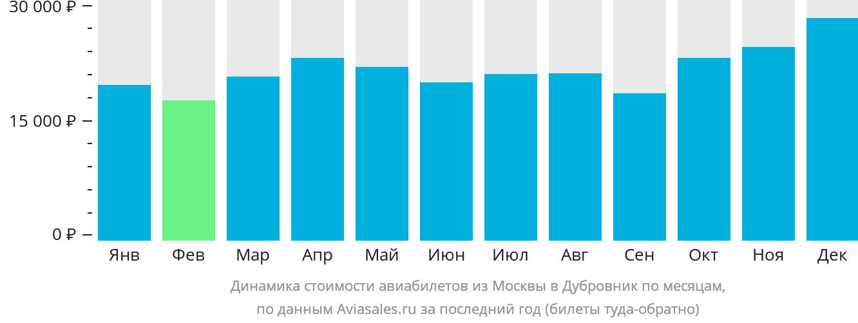 Динамика стоимости авиабилетов из Москвы в Дубровник по месяцам