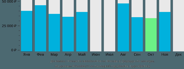 Динамика стоимости авиабилетов из Москвы в Дехрадун по месяцам