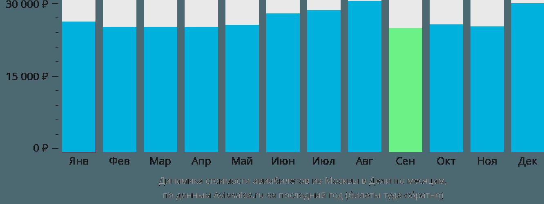 Динамика стоимости авиабилетов из Москвы в Дели по месяцам