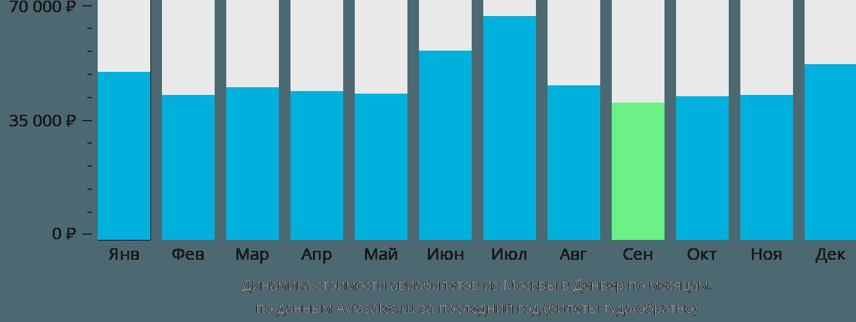 Динамика стоимости авиабилетов из Москвы в Денвер по месяцам