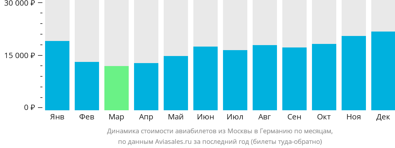 Динамика стоимости авиабилетов из Москвы в Германию по месяцам