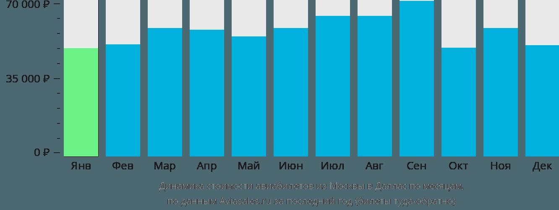 Динамика стоимости авиабилетов из Москвы в Даллас по месяцам