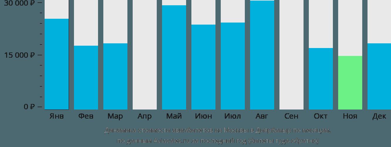 Динамика стоимости авиабилетов из Москвы в Диярбакыр по месяцам