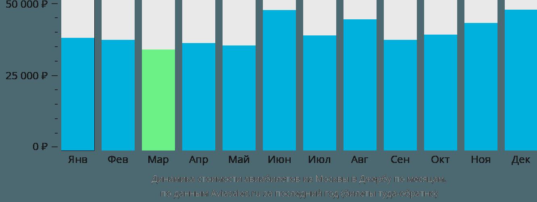 Динамика стоимости авиабилетов из Москвы в Джербу по месяцам
