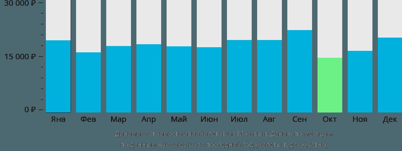 Динамика стоимости авиабилетов из Москвы в Данию по месяцам
