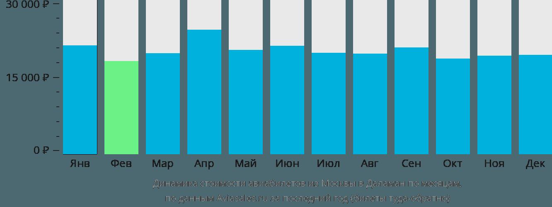 Динамика стоимости авиабилетов из Москвы в Даламан по месяцам