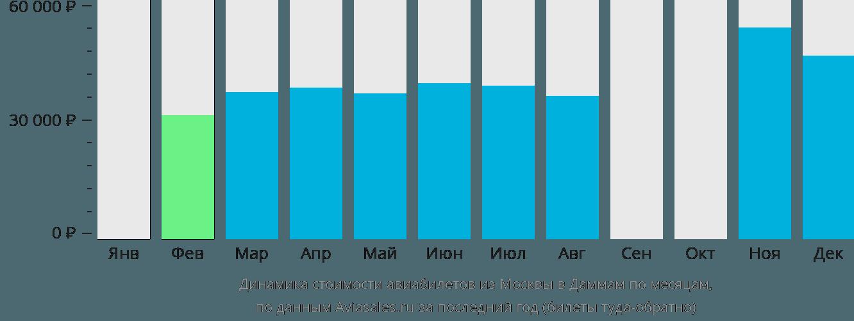 Динамика стоимости авиабилетов из Москвы в Даммам по месяцам