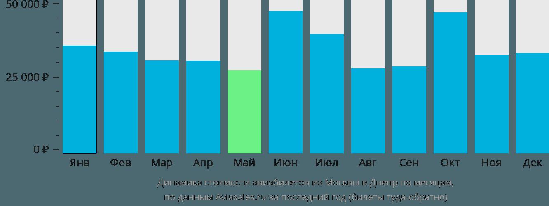 Динамика стоимости авиабилетов из Москвы в Днепр по месяцам