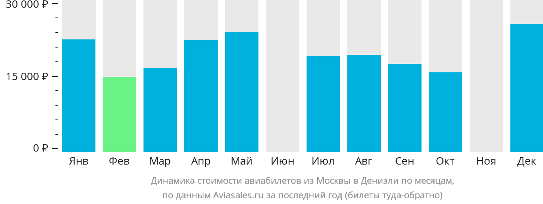 Динамика стоимости авиабилетов из Москвы в Денизли по месяцам