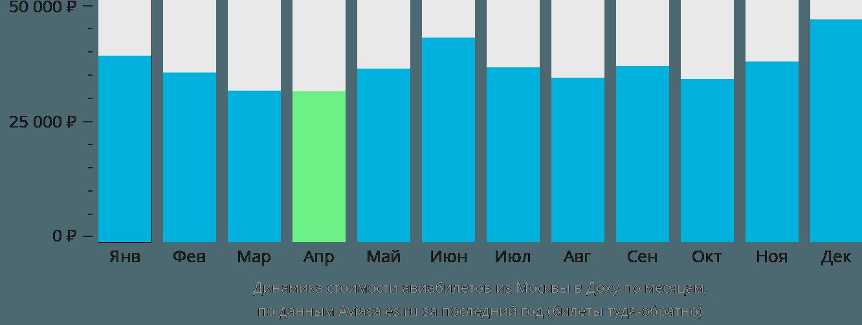Динамика стоимости авиабилетов из Москвы в Доху по месяцам