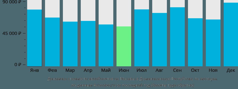 Динамика стоимости авиабилетов из Москвы в Доминиканскую Республику по месяцам
