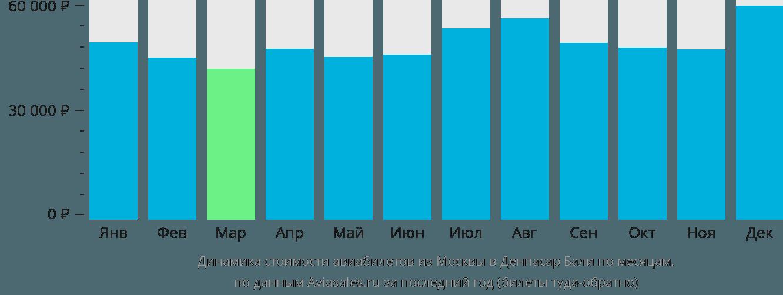 Динамика стоимости авиабилетов из Москвы в Денпасар Бали по месяцам
