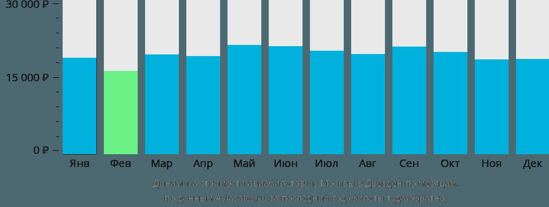 Динамика стоимости авиабилетов из Москвы в Дрезден по месяцам
