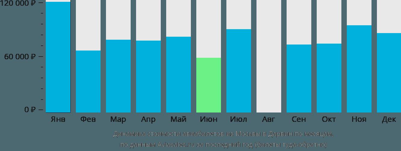 Динамика стоимости авиабилетов из Москвы в Дарвин по месяцам