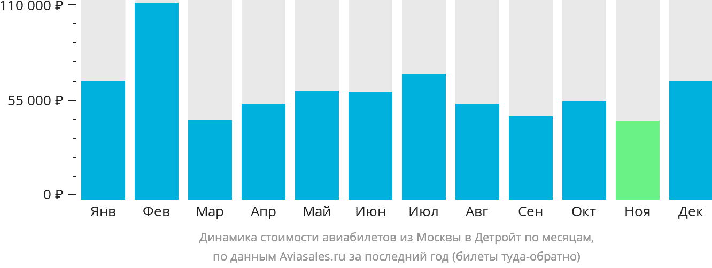 Динамика стоимости авиабилетов из Москвы в Детройт по месяцам