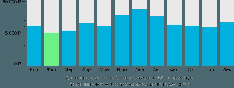 Динамика стоимости авиабилетов из Москвы в Дублин по месяцам