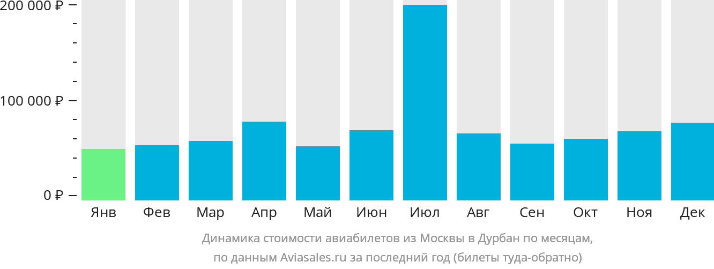 Динамика стоимости авиабилетов из Москвы в Дурбан по месяцам