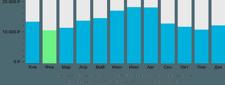 Динамика стоимости авиабилетов из Москвы в Дюссельдорф по месяцам