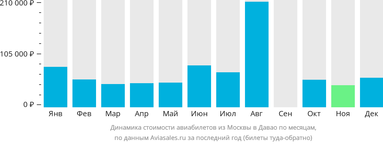 Динамика стоимости авиабилетов из Москвы в Давао по месяцам