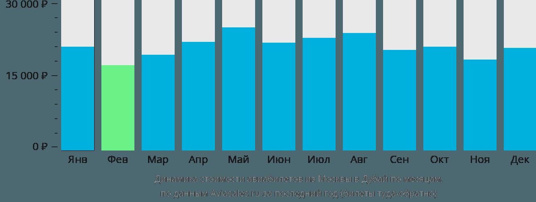 Динамика стоимости авиабилетов из Москвы в Дубай по месяцам