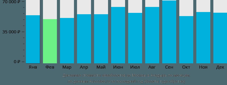 Динамика стоимости авиабилетов из Москвы в Анадырь по месяцам