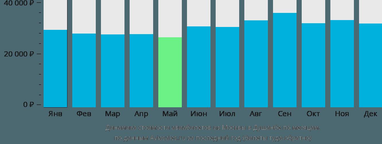 Динамика стоимости авиабилетов из Москвы в Душанбе по месяцам