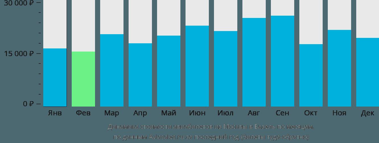 Динамика стоимости авиабилетов из Москвы в Базель по месяцам