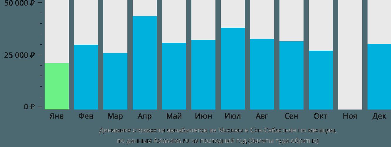Динамика стоимости авиабилетов из Москвы в Сан-Себастьян по месяцам