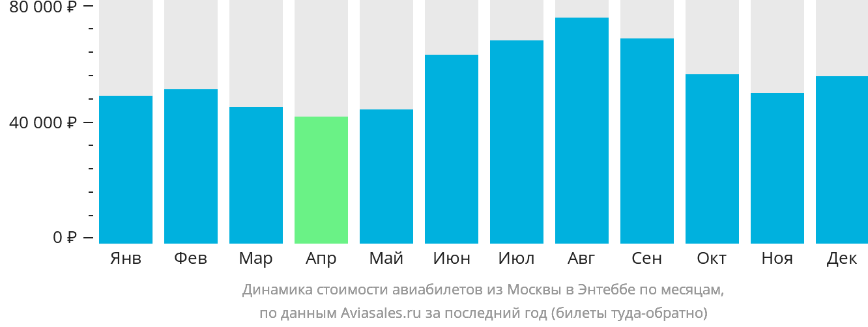 Динамика стоимости авиабилетов из Москвы в Энтеббе по месяцам