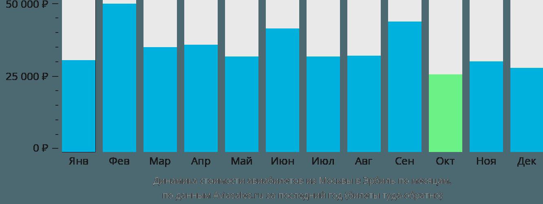 Динамика стоимости авиабилетов из Москвы в Эрбиль по месяцам