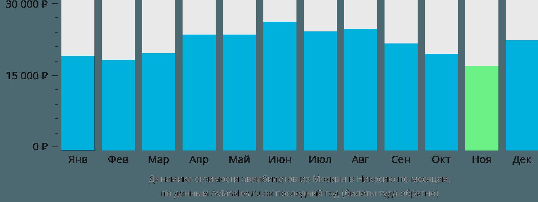 Динамика стоимости авиабилетов из Москвы в Никосию по месяцам