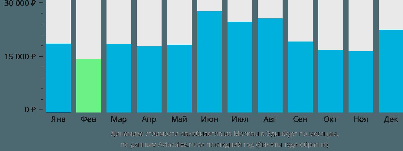 Динамика стоимости авиабилетов из Москвы в Эдинбург по месяцам