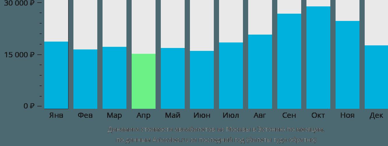 Динамика стоимости авиабилетов из Москвы в Эстонию по месяцам