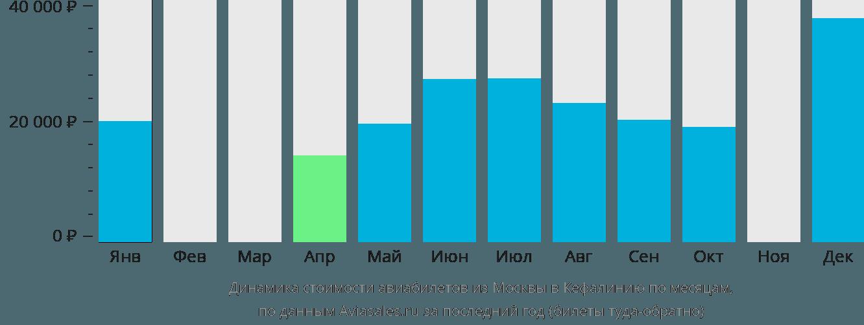Динамика стоимости авиабилетов из Москвы в Кефалинию по месяцам