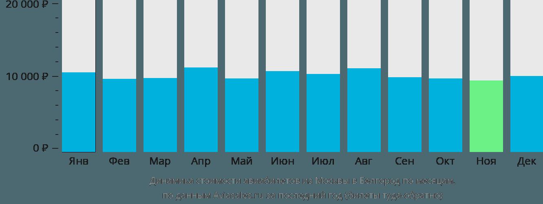 Динамика стоимости авиабилетов из Москвы в Белгород по месяцам