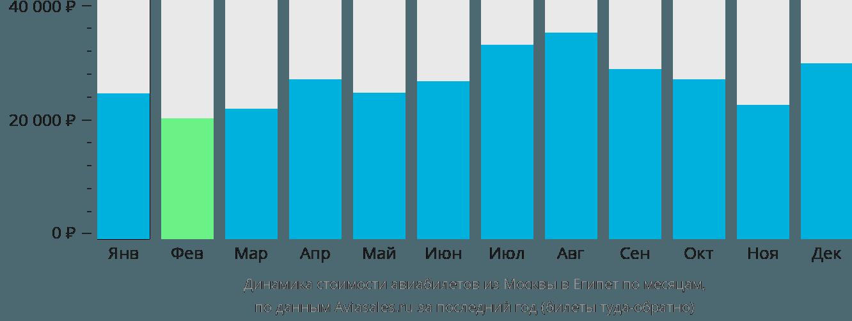 Динамика стоимости авиабилетов из Москвы в Египет по месяцам