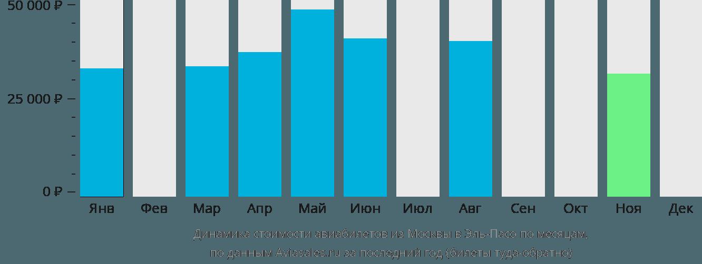 Динамика стоимости авиабилетов из Москвы в Эль-Пасо по месяцам