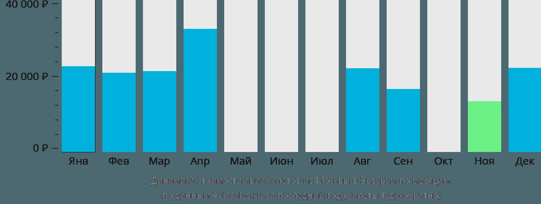 Динамика стоимости авиабилетов из Москвы в Эрзурум по месяцам