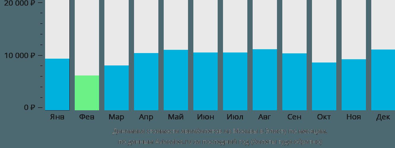 Динамика стоимости авиабилетов из Москвы в Элисту по месяцам