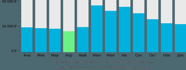 Динамика стоимости авиабилетов из Москвы в Эйлат по месяцам