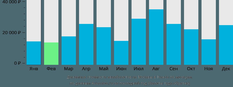 Динамика стоимости авиабилетов из Москвы в Нанси по месяцам