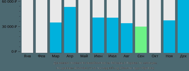 Динамика стоимости авиабилетов из Москвы в Нарвик по месяцам