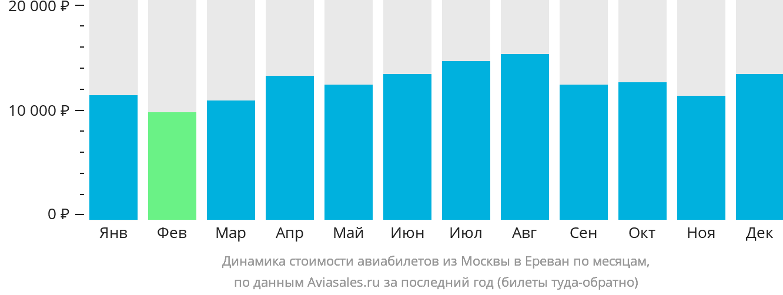 Динамика стоимости авиабилетов из Москвы в Ереван по месяцам